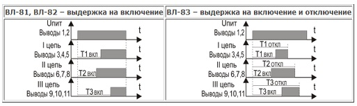 Реле времени ВЛ-81, ВЛ-82, ВЛ-83 - алгоритм работы