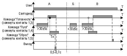 Реле времени ВЛ-108 диаграмма работы
