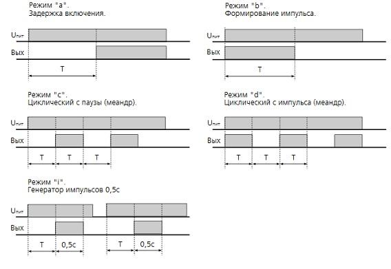 Реле времени ВЛ-161- временные диаграммы работы